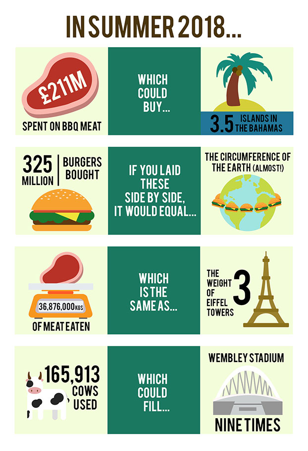 vegetarian BBQ competition infograph
